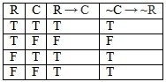 Truth table for Contraposition, a substitution rule.